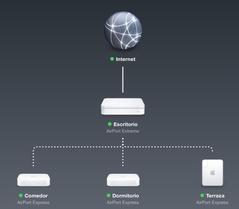 Una red con varios puntos de acceso