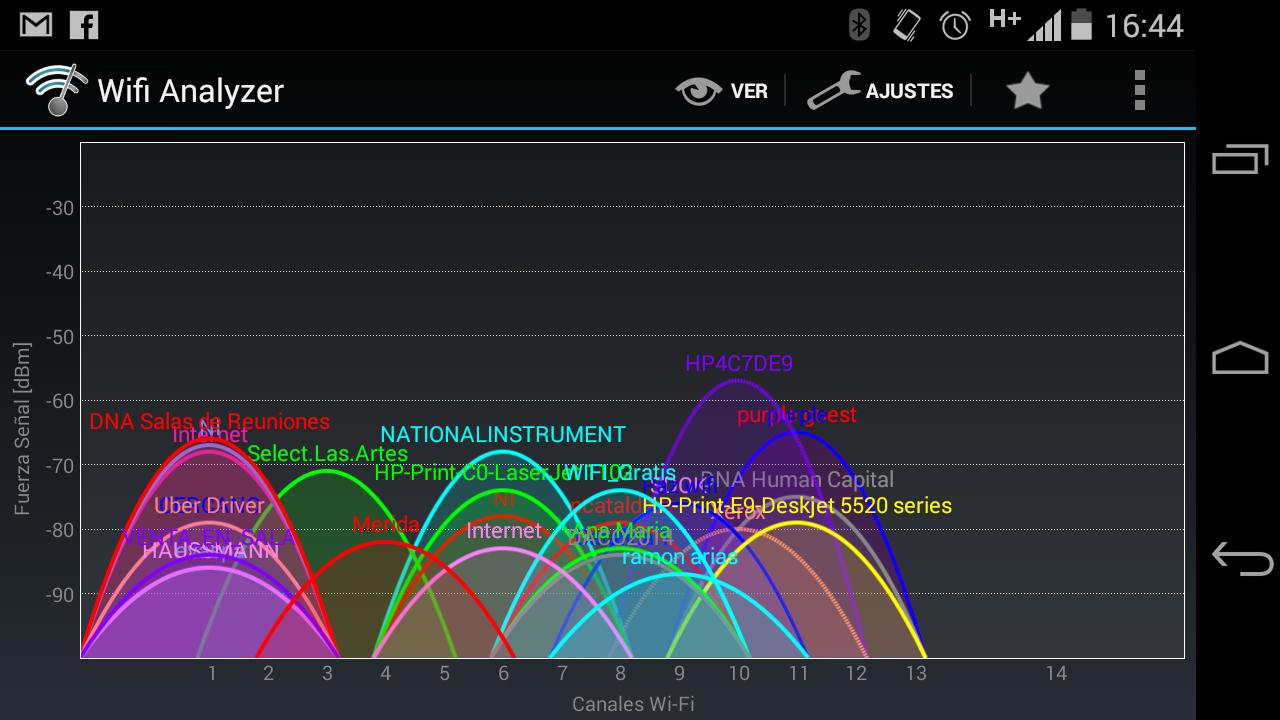 Una muestra de redes compartiendo canales